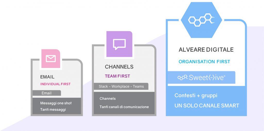 Grafica che rappresenta l'evoluzione della comunicazione: dalle email, ai channel fino all'alveare digitale di SweetHive